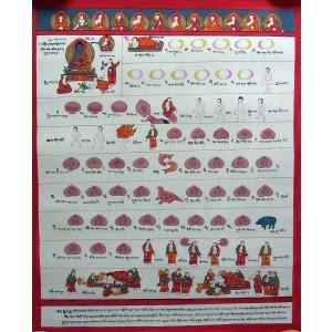 Tibetischer Medizin Yoga Thangka Nr. 8 - 40 x 49cm